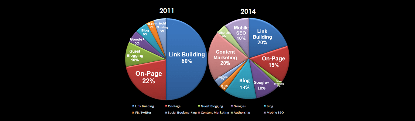SEO Trends What We are Seeing in 2014